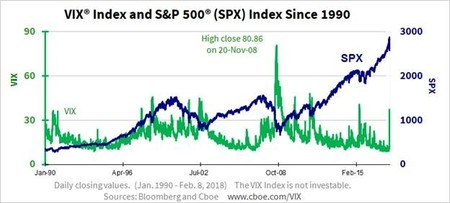 Vix Sp500 Index