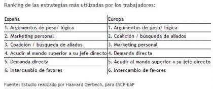 Así avanzan los trabajadores españoles