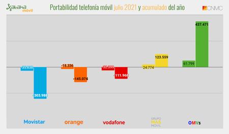 Portabilidad Telefonia Movil Julio 2021 Y Acumulado Del Ano