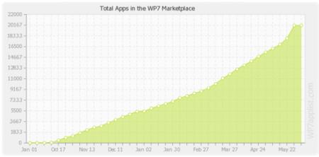 Windows Phone Marketplace está creciendo al mismo ritmo que la App Store en su día