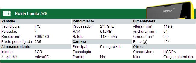 Especificaciones Nokia Lumia 520