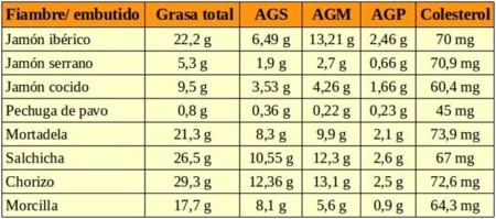 El contenido de grasas y colesterol de diferentes fiambres - Colesterol en alimentos tabla ...