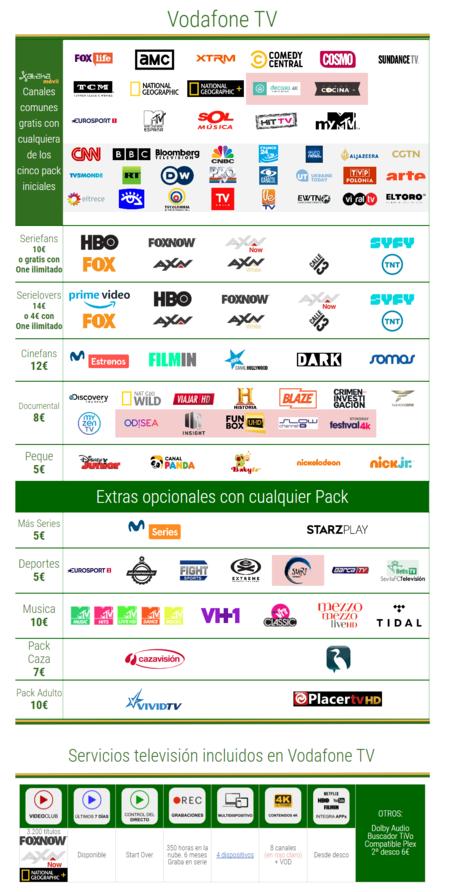 Nuevos Pack Vodafone Tv En Mayo De 2020