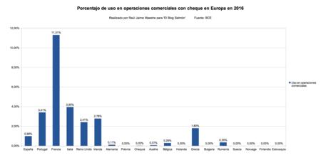 Porcentaje Uso Cheque En Europa