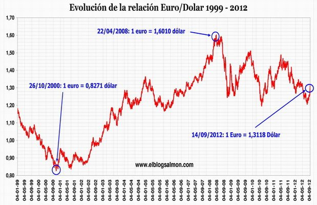 Forex pro cambio euro dolar