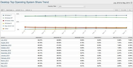 Cuota de mercado Windows 8 Mayo 2013