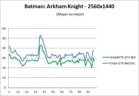 Benchmark Batman 2k