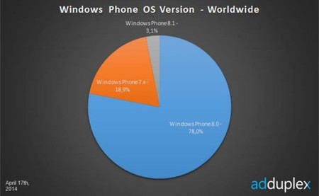 Windows Phone 8.1 ya representa el 3,1% de los smartphones con Windows Phone