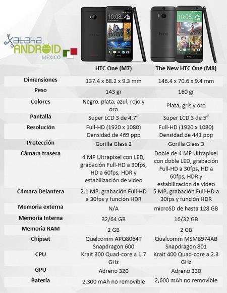 Comparativa HTC One