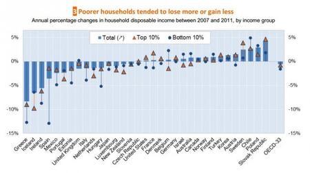 OCDE: en desigualdad los pobres ganan menos y pierden más del 2007 al 2011
