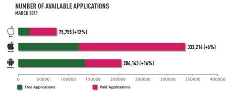 El Market de Android ya es la plataforma con más aplicaciones gratuitas por delante de la App Store de iOS