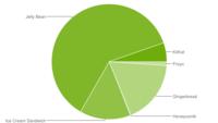 Android 4.4 ya está en el 5,3% de dispositivos y Android 2.3 ahora es la tercera versión más usada