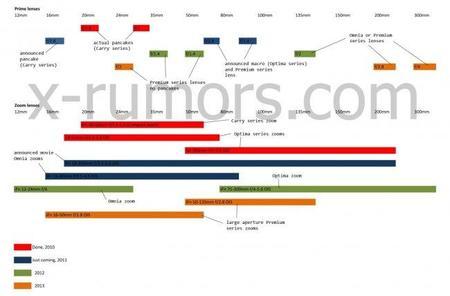 Filtrado el supuesto lanzamiento de ópticas Samsung hasta el 2013