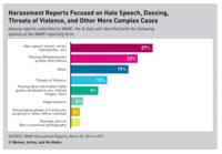 Estos son los abusos más comunes que un estudio ha detectado en Twitter