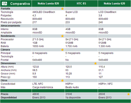 Comparativa Windows Phone 8 Gama media