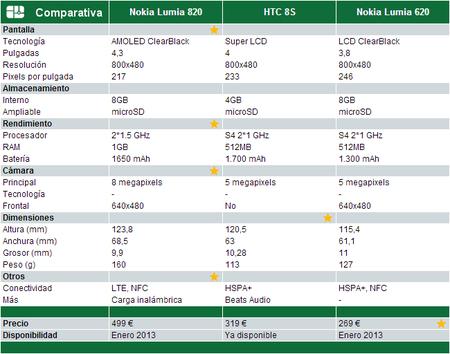 Comparativa Windows Phone 8 Gama media