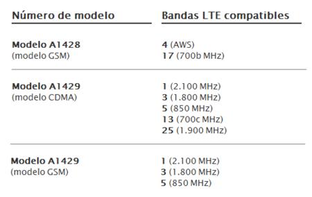 Modelos de iPhone 5 y bandas LTE compatibles