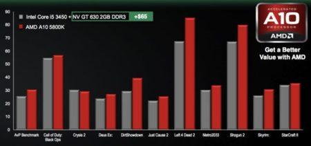 AMD Fusion Core i3