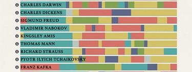¿Cuál era la rutina diaria de los genios? Este gráfico compara sus hábitos creativos con los tuyos
