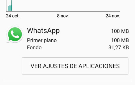 Consumo Whatsapp