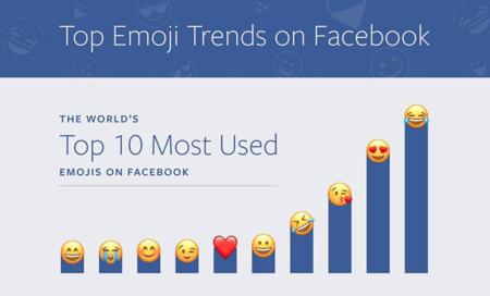 Facebook celebra el día mundial de los emojis compartiendo los más usados en su plataforma