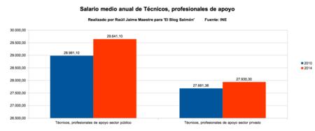 salario medio anual de tecnicos profesionales de apoyo
