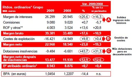 Santander gana 9.000 millones de euros, con 9.000 millones de euros en provisiones