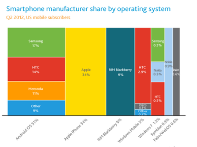 La imagen de la semana: la cuota de mercado de los sistemas móviles