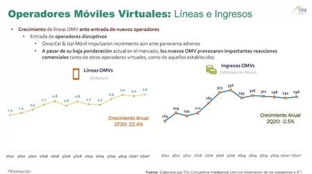 Líneas e ingresos en Omv S