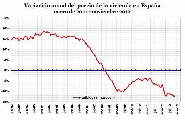 Variacion anual precio de la vivienda en España 2002-2012