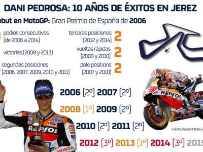 Por cosas como ésta son por las que Honda ha seguido confiando en Dani Pedrosa