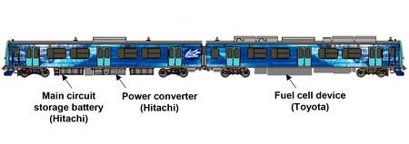 Tren hidrogeno de Toyota, Hitachi y JR East
