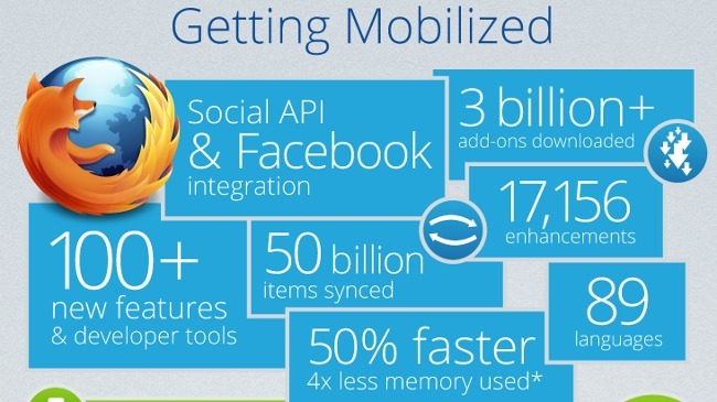 Mozilla durante el 2012. La imagen de la semana