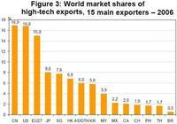 China exporta más productos de alta tecnología que nadie