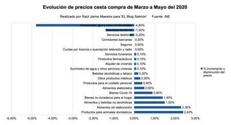 Variacion De Precios Productos