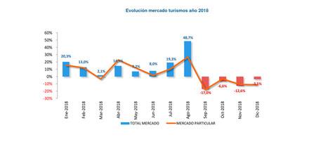Informe ventas turismos 2018, España