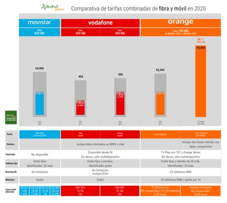 Comparativa De Tarifas Combinadas De Fibra Y Movil De Movistar Vodafone Y Orange En 2020