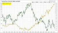 Desplome del dólar enmascara la caída del euro y el yen