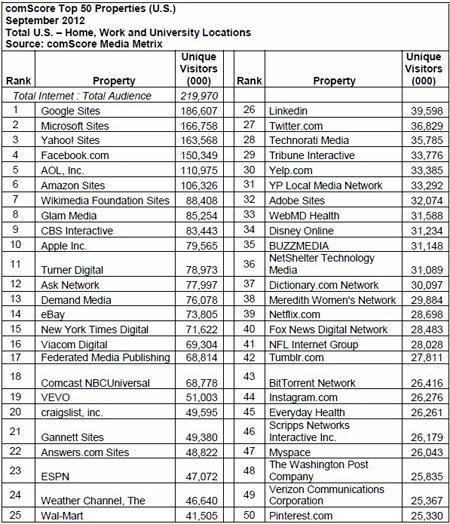 Pinterest, entre los 50 sitios más visitados de Estados Unidos según comScore
