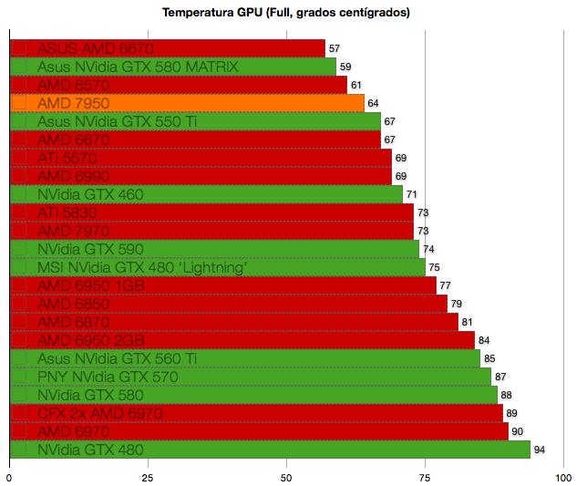 AMD 7950 benchmarks