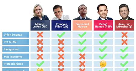 Guía rápida para saber qué candidatos pueden ganar en Francia y qué opinan sobre los asuntos clave