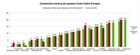 Comparativa Ranking De Ingresos Clubs