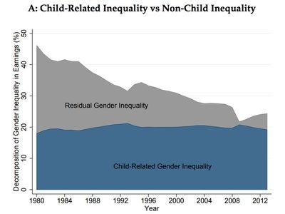 Nueve gráficas para entender que casi todo el impacto de la brecha de género tiene que ver con los hijos