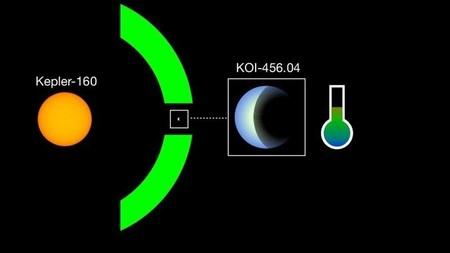 Kepler-160