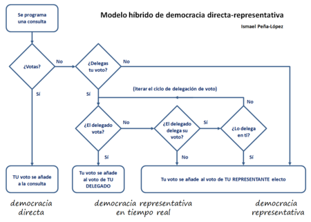 20160606 Ismael Pena Lopez Democacia Hibrida