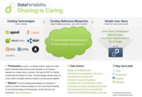 DataPortability, la imagen de la semana