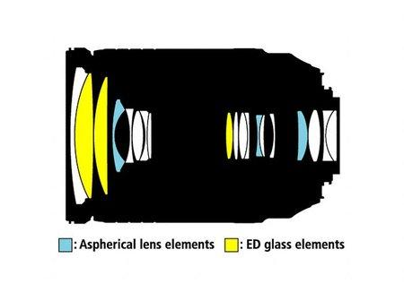 Esquema óptico Nikkor 18-300mm