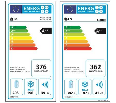 Etiqueta Energetica Eficiencia