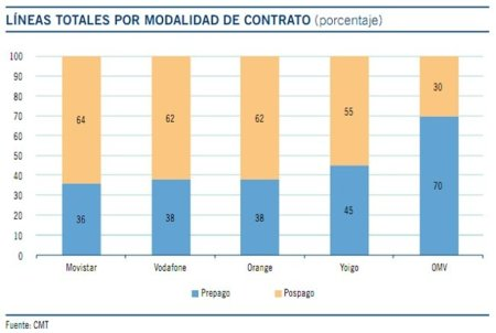 Líneas totales por modalidad de contrato 2010