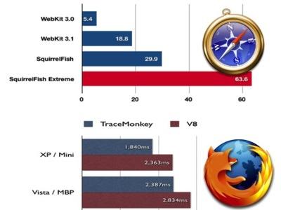 Prueba Firefox 3.1 con Tracemonkey y Webkit r36640 con Squirrelfish Extreme